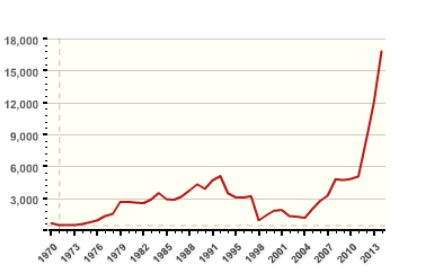 Number of terrorist attacks world-wide by year. Source: Global Terrorism Database