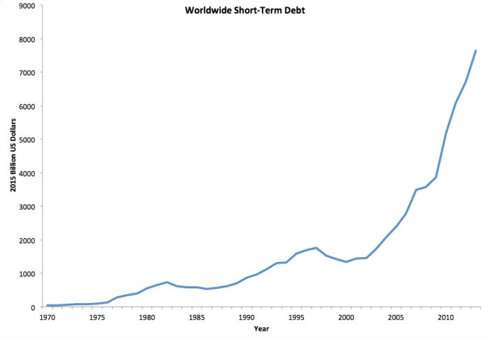 Data source: World Bank (my graph).