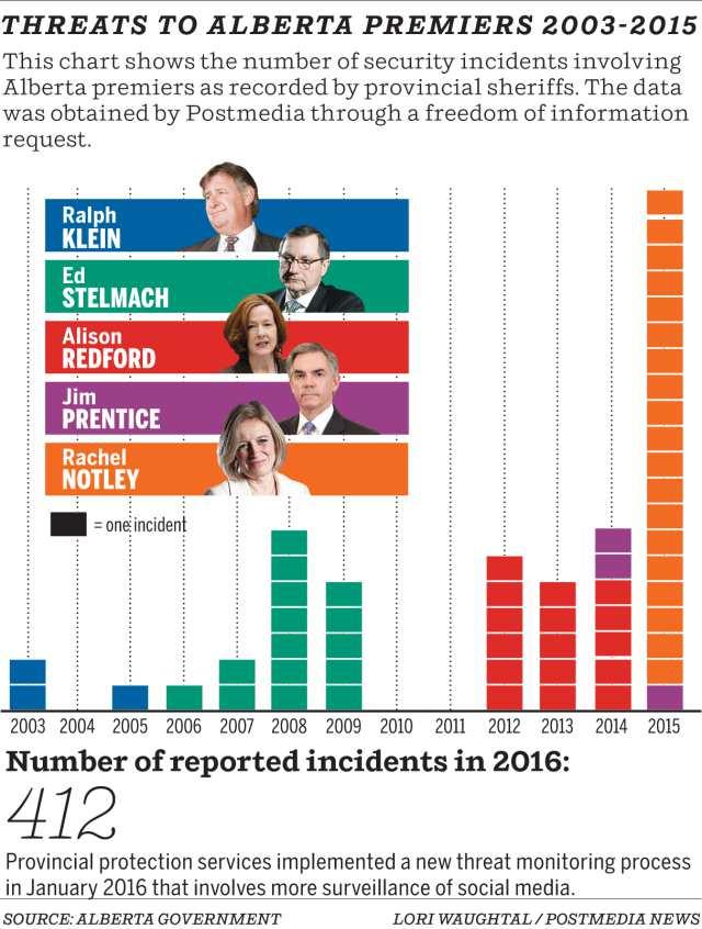 threats-graph
